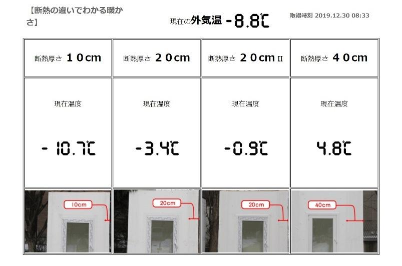 岩手で断熱厚さによる温度比較