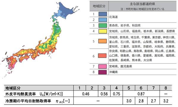 大共ホームの断熱性能はUa値:0.15~0.32