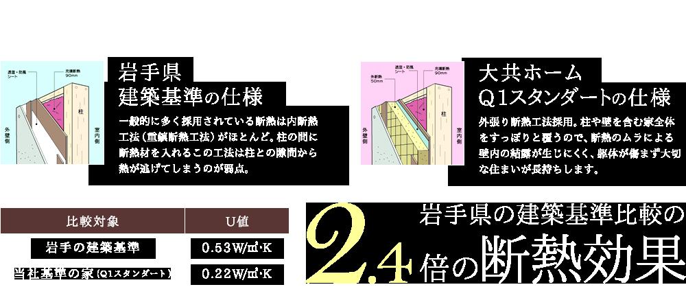 岩手県の建築基準比較の2.4倍の断熱効果。高断熱・高気密・省エネ住宅のことなら大共ホームにおまかせください。